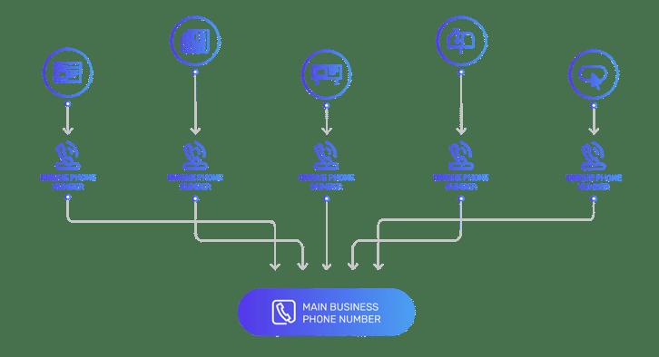 Tracking Calls Diagram
